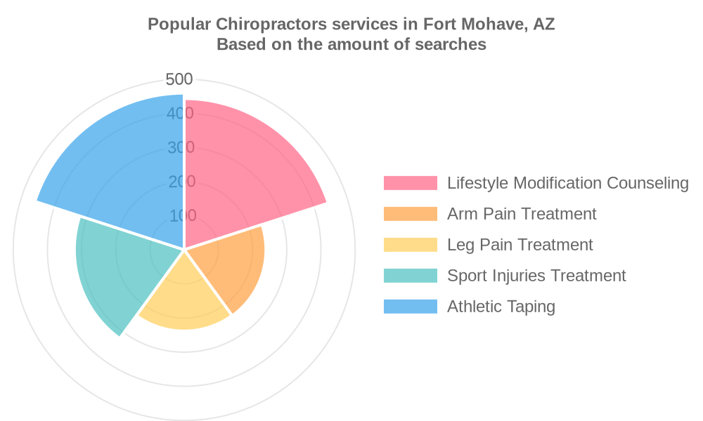 Popular services provided by chiropractors in Fort Mohave, AZ