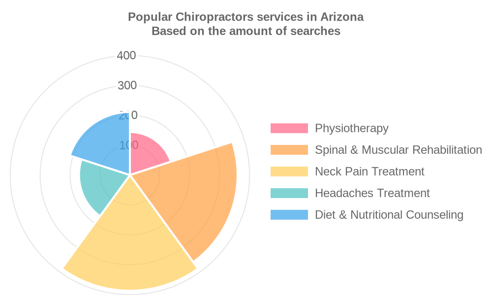 Popular services provided by chiropractors in Arizona