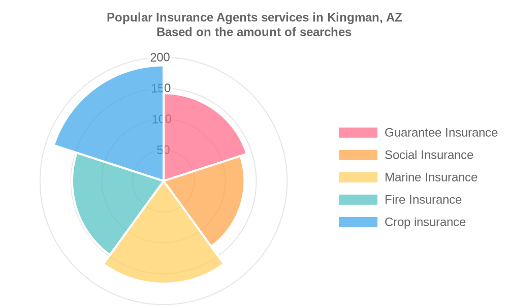 Popular services provided by insurance agents in Kingman, AZ