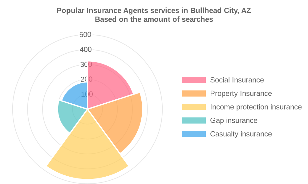 Popular services provided by insurance agents in Bullhead City, AZ
