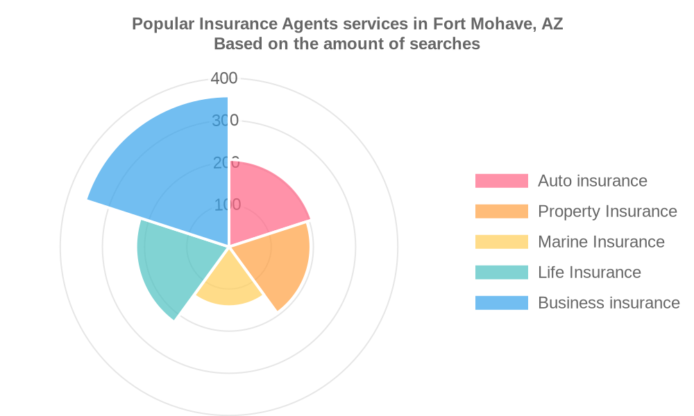 Popular services provided by insurance agents in Fort Mohave, AZ