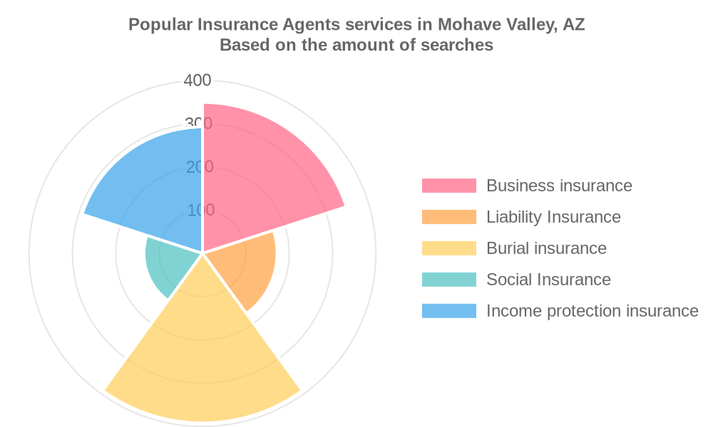 Popular services provided by insurance agents in Mohave Valley, AZ