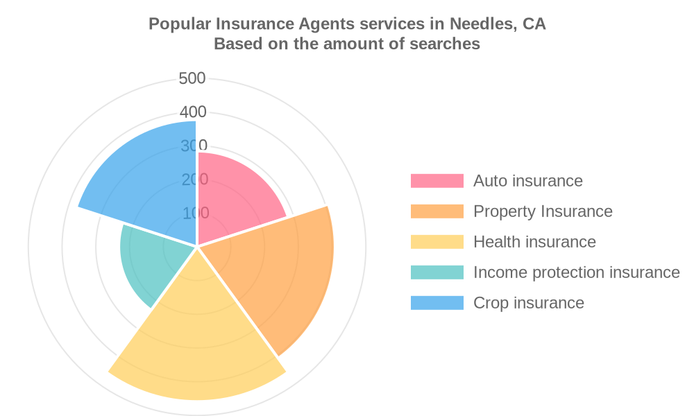 Popular services provided by insurance agents in Needles, CA