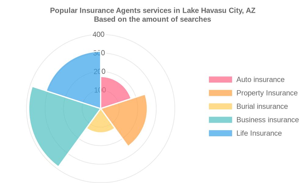 Popular services provided by insurance agents in Lake Havasu City, AZ
