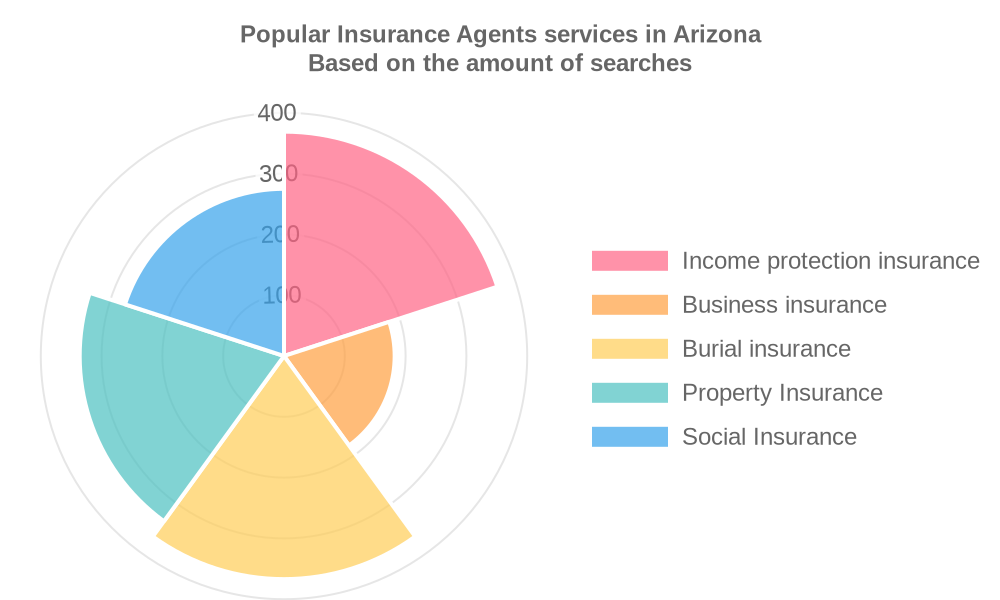 Popular services provided by insurance agents in Arizona