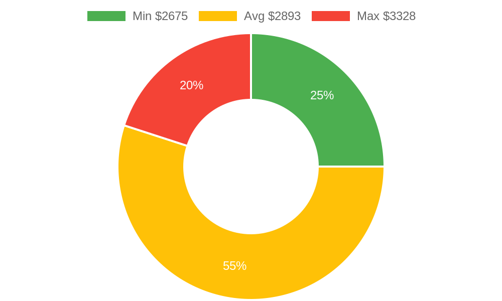 Distribution of air conditioning contractors costs in Lake Havasu City, AZ among homeowners