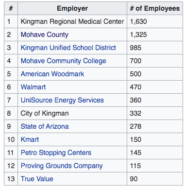 Top employers in Kingman, Arizona (source: Wikipedia)